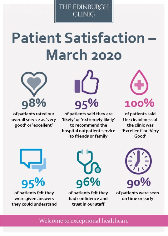 Patient survey results March 2020
